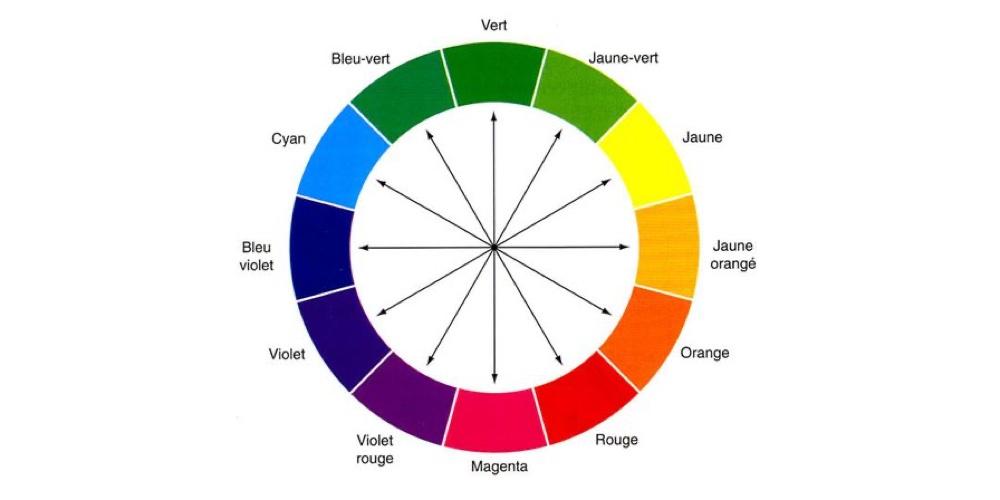 Roue chromatique pour choisir une couleur complémentaire